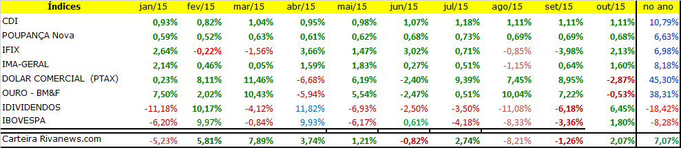 Resultados 2015